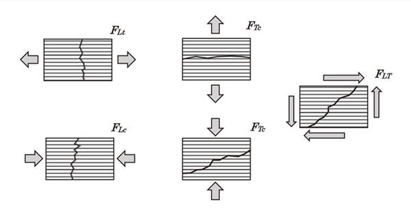 構造解析技術者のための複合材料入門(3):Ansys・CAE活用事例 ...