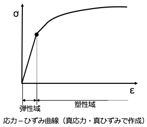 CAE用語 応力-ひずみ曲線:ANSYS...