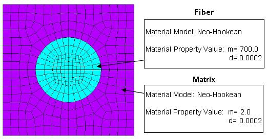 Large strain numerical material test of fiber-based