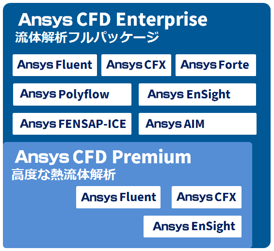 Ansys CFD 製品構成図
