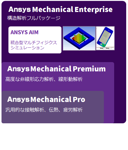 ANSYS Mechanical 製品構成図