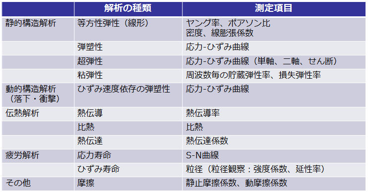 http://www.cybernet.co.jp/ansys/images/solution/mpservice/table01.png