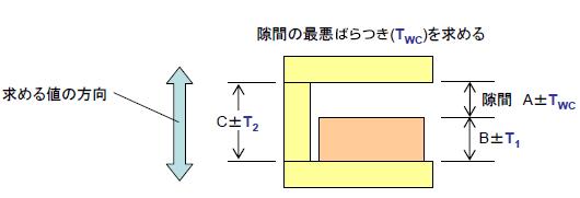 公差計算手法:3次元公差マネジメントツール CETOL 6σ:サイバ ...