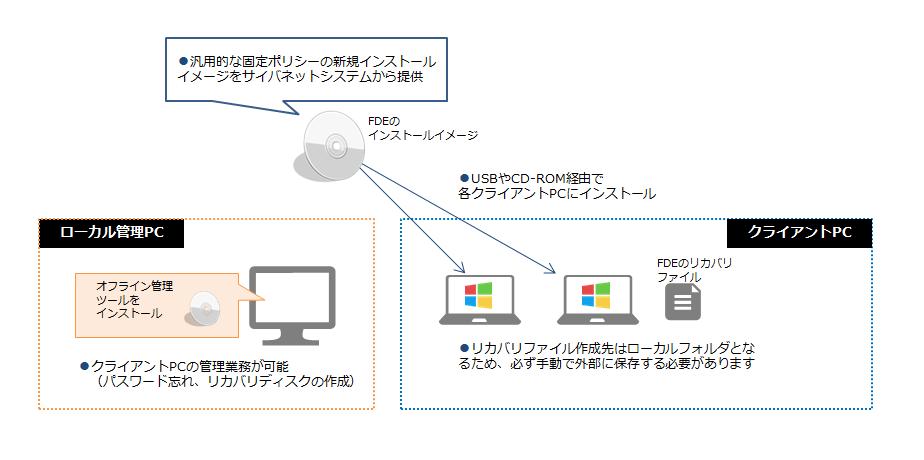 動作環境 ハードディスク/HDD暗号化のCheck Point Full Disk Encryption