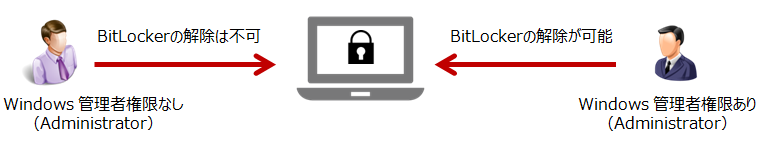 BitLockerを検討するにあたり考慮すべきポイント