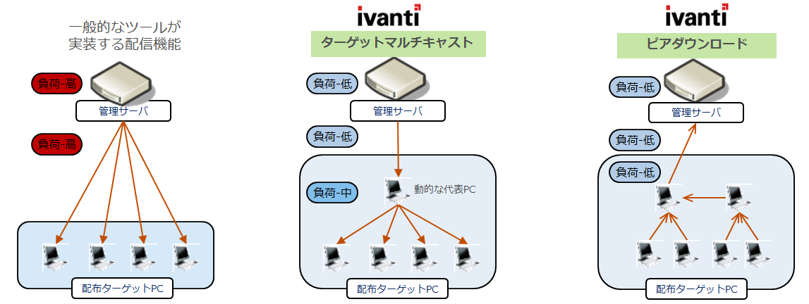 ivanti endpoint security for endpoint manager 旧landesk security