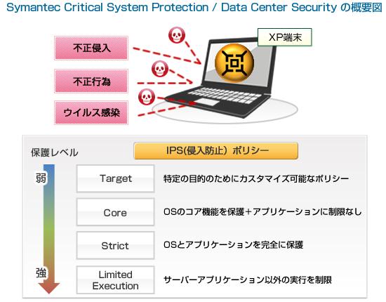 Symantec Critical System Protection / Data Center Security の概要図
