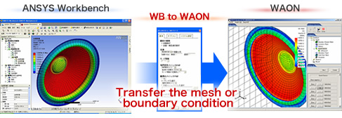 Large-Scale Acoustic Analysis with ANSYS Workbench and WAON : WAON
